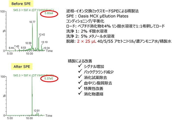 Fig.4 trastuzumab添加血清消化物のクリーンアップ例 : 逆相-イオン交換ミックスモード固相