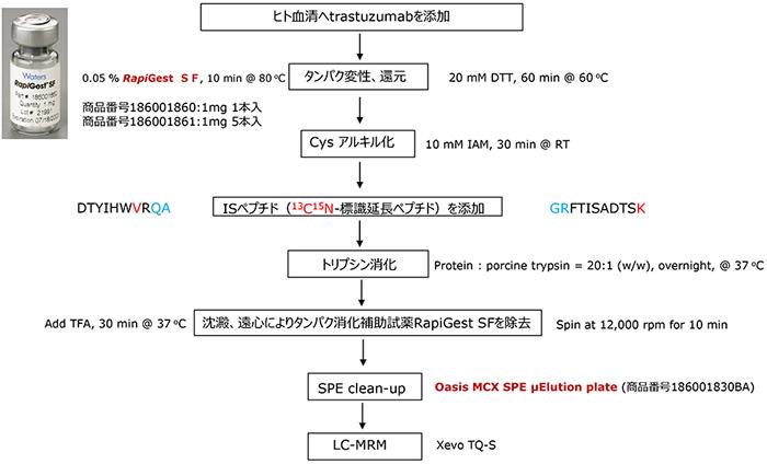 Fig.5 生体中抗体医薬品 trastuzumabサンプル前処理ワークフロー