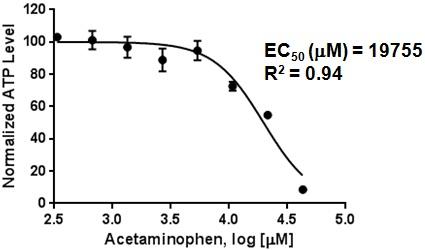 図4.Hepatocellsスフェロイド(4日目)に対するacetaminphen毒性効果の濃度依存性 4日目HepatoCellsスフェロイド(1.5K cells/スフェロイド)に肝毒性化合物acetaminophenを8濃度ポイントで24時間曝露した後に,プロメガ社製CellTiter-Glo®3D Cell Viability Assay kitでATP濃度を測定し細胞数(1.5K cells)で除してNormalized ATP levelとした.データの解析はGraphPad Prismソフトを用いて行った.エラーバーはn=3の標準偏差(SD)を示す.