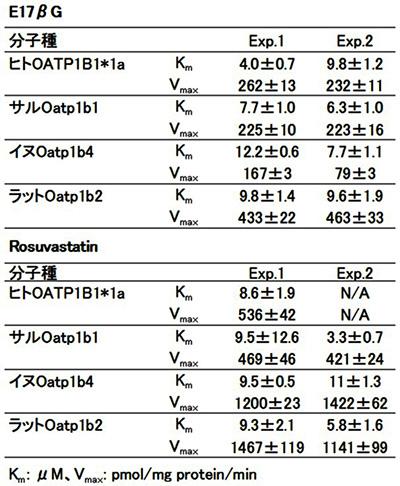 表2.各種動物OATPにおける基質親和性と最大活性