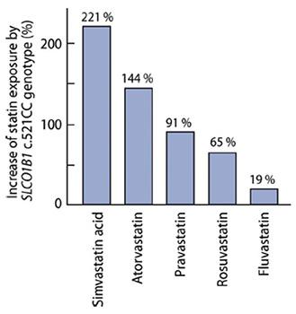 図3.SLCO1B1遺伝子上c.521T>C変異がスタチン類投与時の体内曝露量(area under the plasma statin concentration-time curve)増加に及ぼす影響(3).