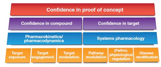 PKPD解析とQSPの関係