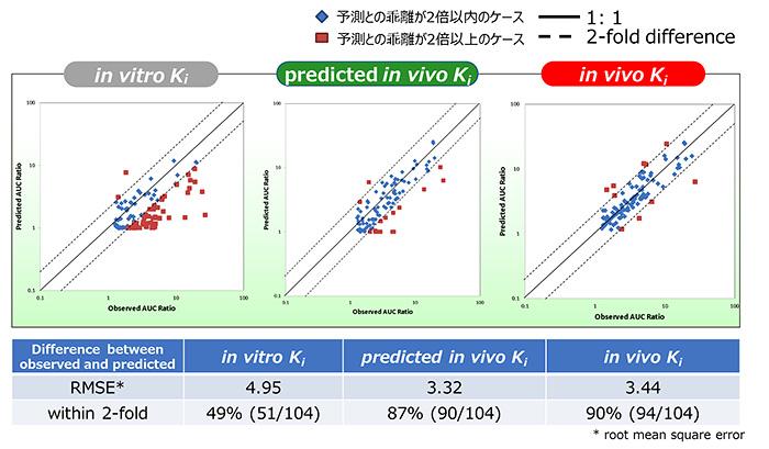 図 2 Ki値の種類によるAUC比の予測精度の比較
