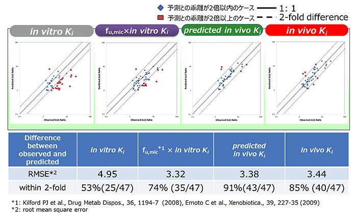 図3 fu,micにより補正したKi値によるAUC比の予測精度