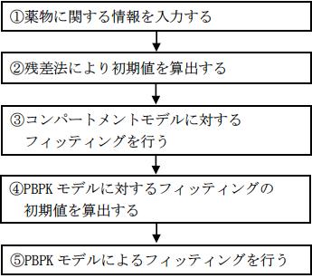 図4 薬物動態パラメータの算出手順