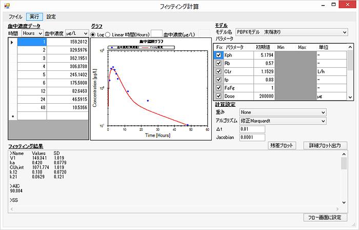 図5 フィッティングツール(PBPKモデル)を用いたフィッティング結果の一例