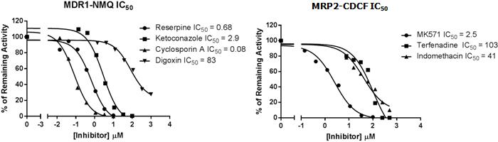 図6.ヒトMDR1とMRP2発現ベシクルにおける標準基質取り込みの典型的阻害剤による阻害の濃度依存性