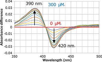 縦軸がAbsorbance Difference,横軸がWavelength(nm)の,基質誘導スペクトル変化の波長390nmおよび420nmの変化量を表したグラフ