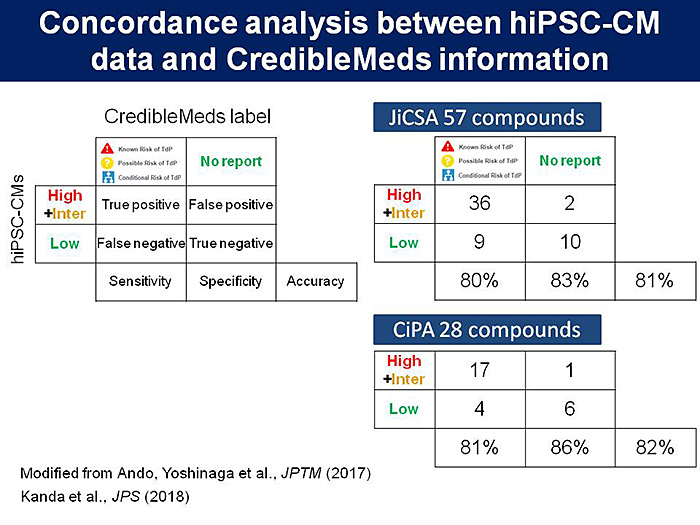 図2:Concordance analysis between hiPSC-CM data and CredibleMeds information