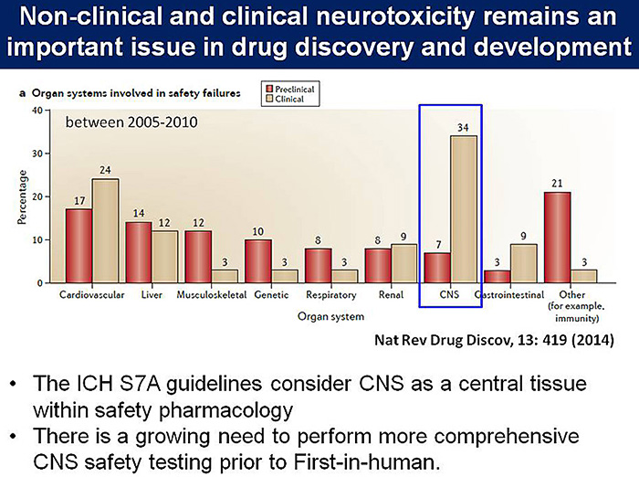 図4:Non-clinical and clinical neurotoxicity remains an important issue in drug discovery and development