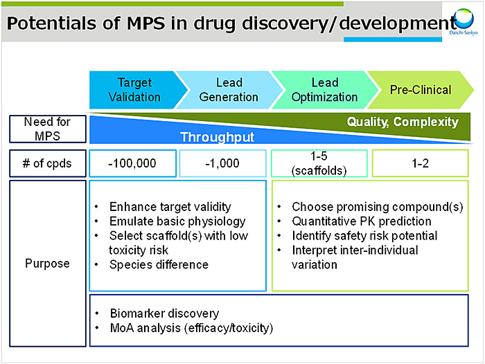 図1:Potentials of MPS in drug discovery/development