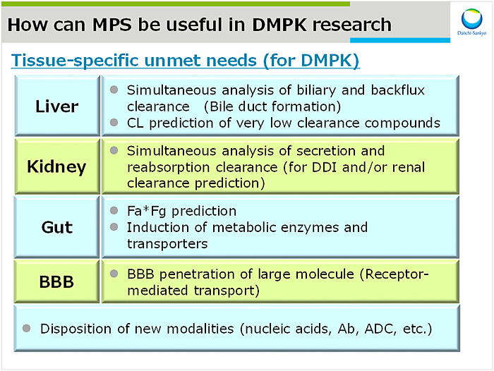 図3:How can MPS be useful in DMPK research
